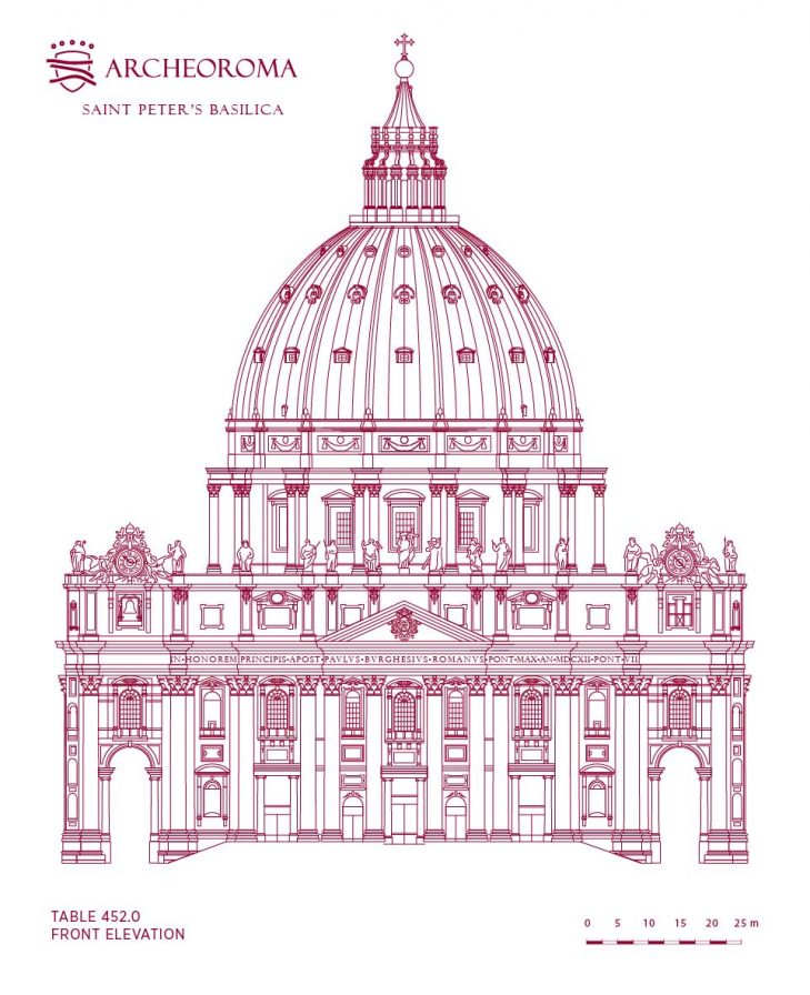 St. Peter's Basilica in the Vatican, Front elevation